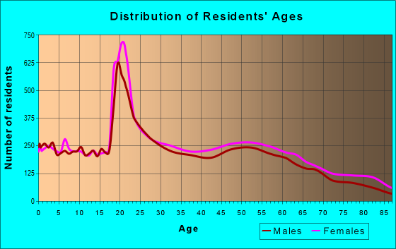 Age and Sex of Residents in zip code 21804