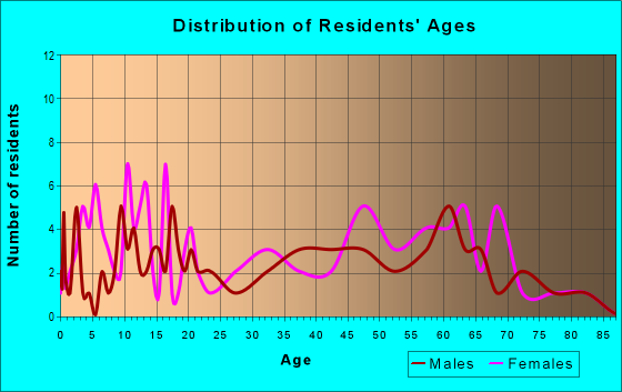 Age and Sex of Residents in zip code 21810