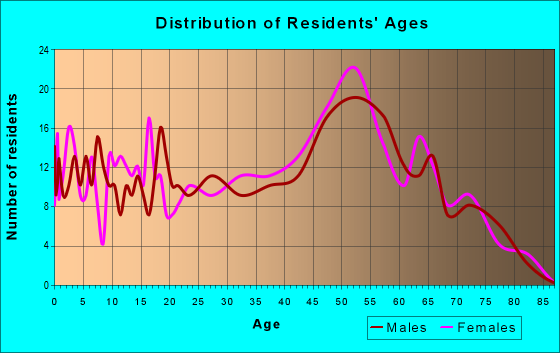 Age and Sex of Residents in zip code 21822