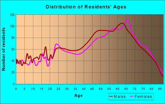 Age and Sex of Residents in zip code 21842