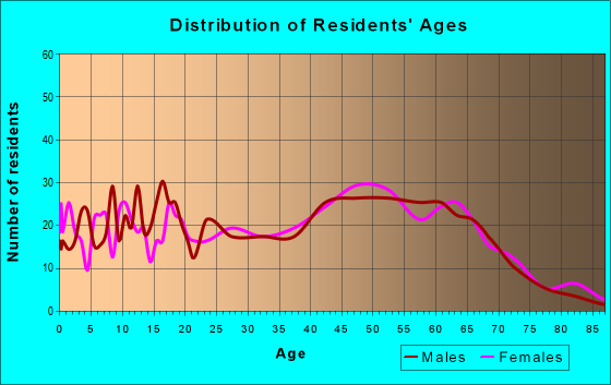 Age and Sex of Residents in zip code 21849