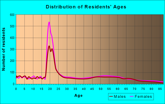 Age and Sex of Residents in zip code 21853