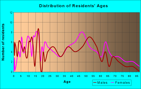 Age and Sex of Residents in zip code 21861
