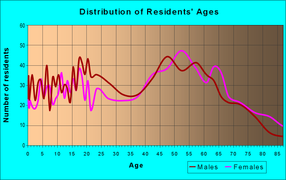 Age and Sex of Residents in zip code 21863