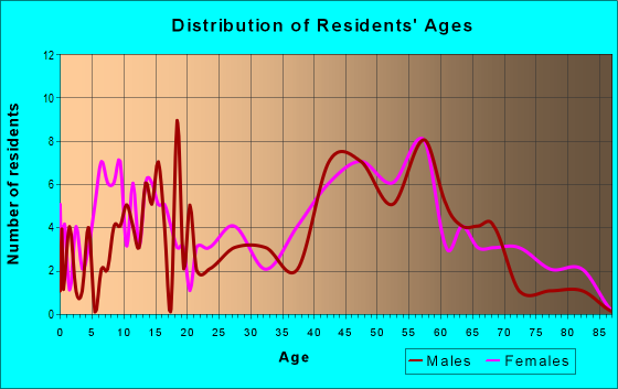 Age and Sex of Residents in zip code 21872