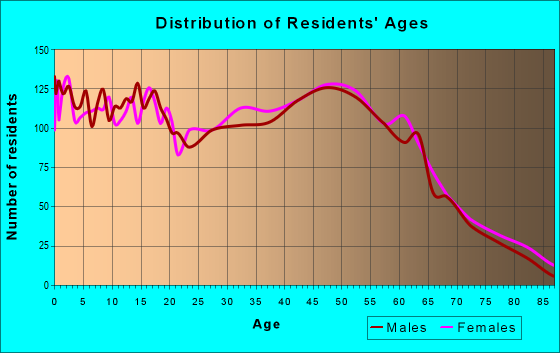 Age and Sex of Residents in zip code 21901