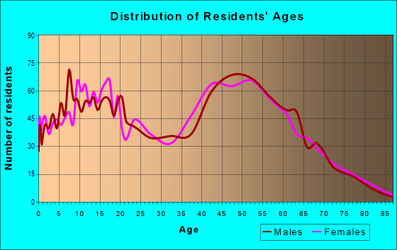 Age and Sex of Residents in zip code 21904
