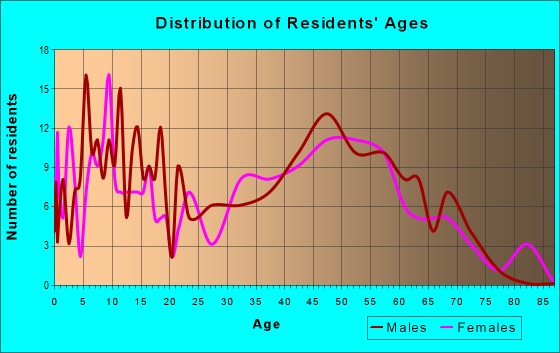 Age and Sex of Residents in zip code 21912