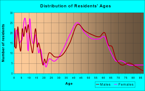 Age and Sex of Residents in zip code 22027