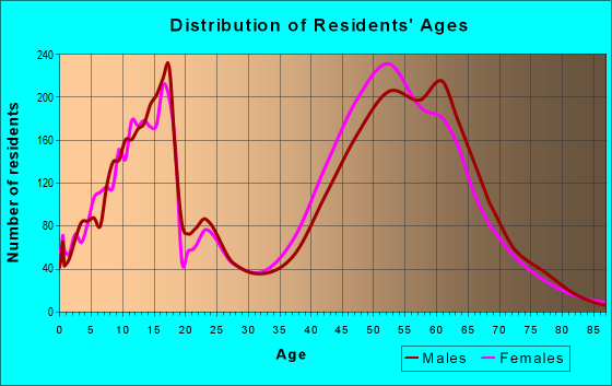 Age and Sex of Residents in zip code 22039
