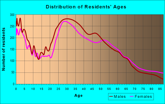 Age and Sex of Residents in zip code 22041