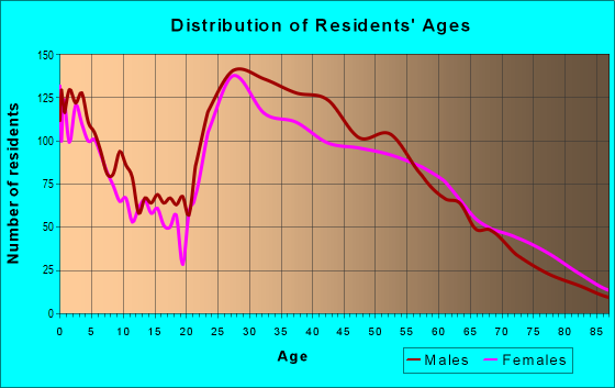 Age and Sex of Residents in zip code 22044