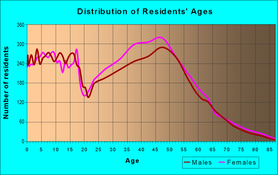 Age and Sex of Residents in zip code 22079