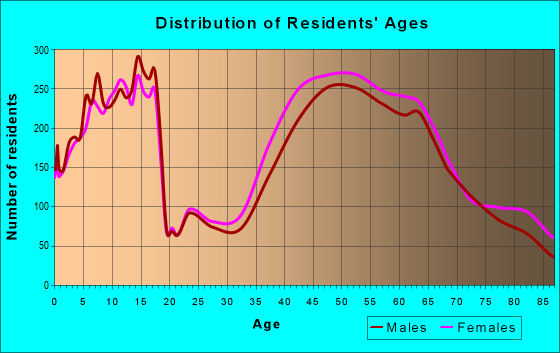 Age and Sex of Residents in zip code 22101