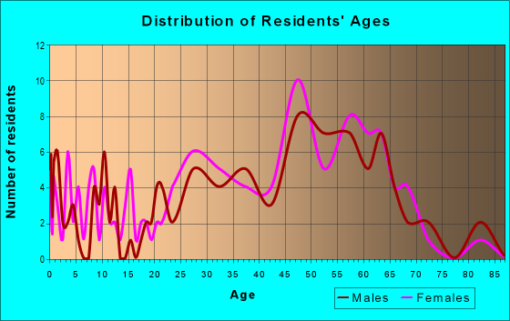 Age and Sex of Residents in zip code 22125