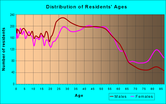 Age and Sex of Residents in zip code 22150