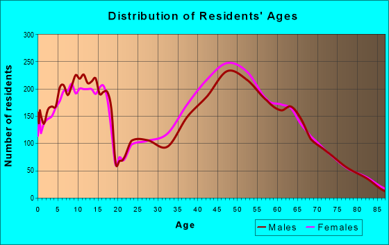 Age and Sex of Residents in zip code 22182