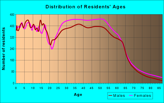 Age and Sex of Residents in zip code 22192