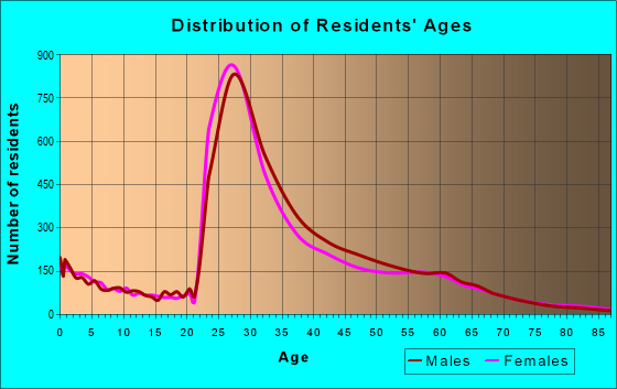 Age and Sex of Residents in zip code 22201