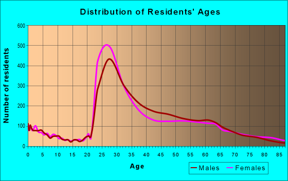 Age and Sex of Residents in zip code 22202
