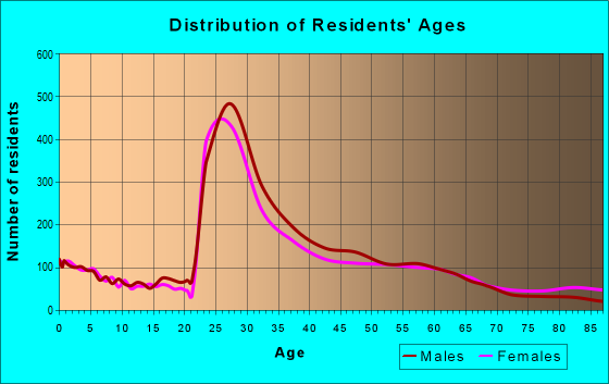 Age and Sex of Residents in zip code 22203
