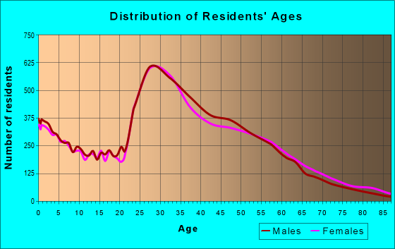 Age and Sex of Residents in zip code 22204