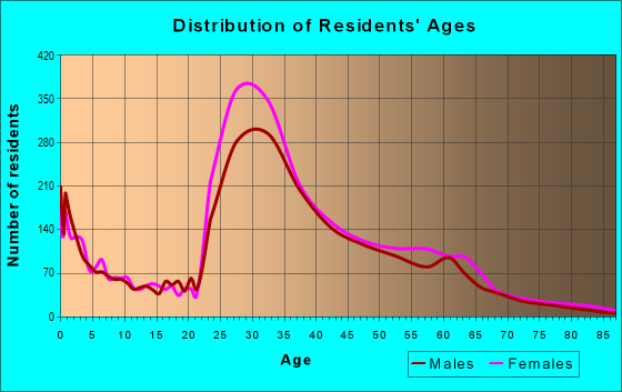 Age and Sex of Residents in zip code 22206