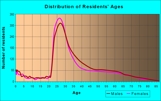 Age and Sex of Residents in zip code 22209