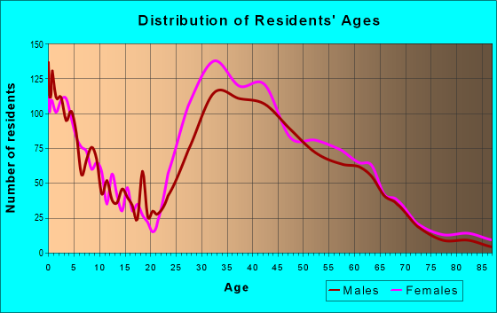 Age and Sex of Residents in zip code 22301