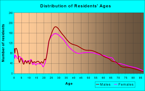 Age and Sex of Residents in zip code 22303