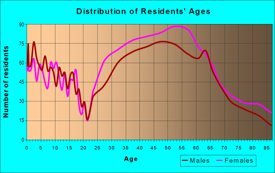 Age and Sex of Residents in zip code 22307