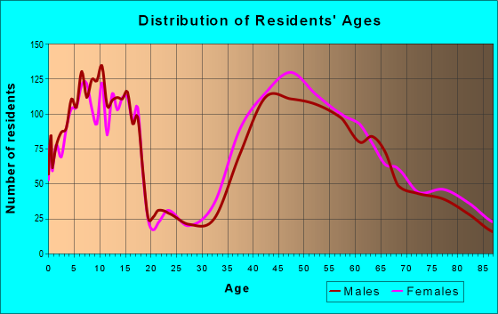 Age and Sex of Residents in zip code 22308