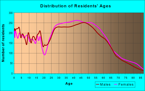 Age and Sex of Residents in zip code 22310