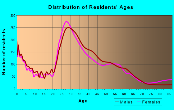 Age and Sex of Residents in zip code 22311