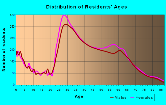 Age and Sex of Residents in zip code 22314