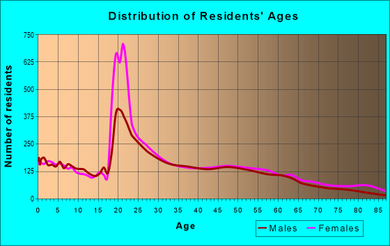 Age and Sex of Residents in zip code 22401