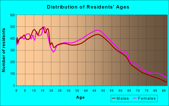 Age and Sex of Residents in zip code 22407
