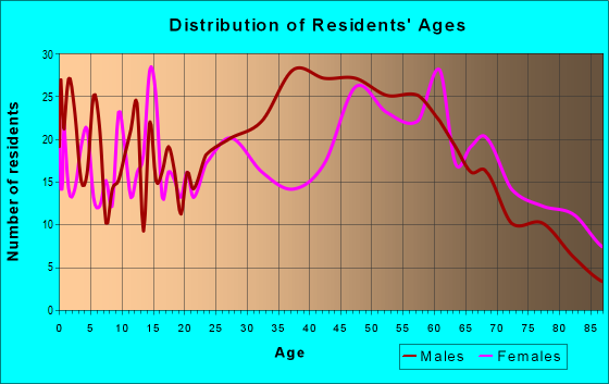 Age and Sex of Residents in zip code 22427