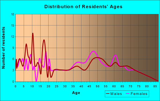 Age and Sex of Residents in zip code 22436