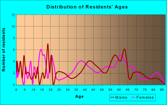 Age and Sex of Residents in zip code 22438