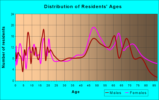 Age and Sex of Residents in zip code 22460