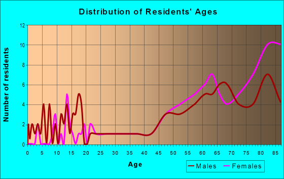 Age and Sex of Residents in zip code 22480