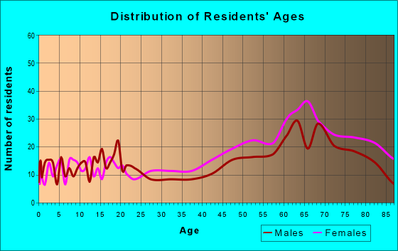 Age and Sex of Residents in zip code 22482