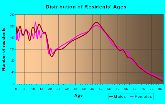 Age and Sex of Residents in zip code 22485