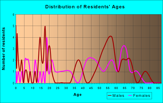 Age and Sex of Residents in zip code 22504