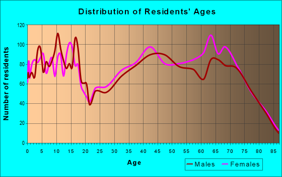 Age and Sex of Residents in zip code 22508