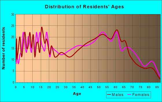 Age and Sex of Residents in zip code 22514