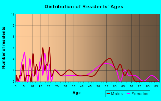 Age and Sex of Residents in zip code 22529