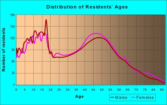 Age and Sex of Residents in zip code 22553