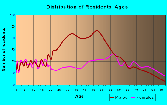 Age and Sex of Residents in zip code 22572